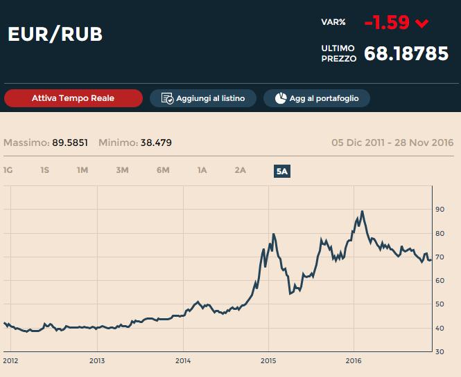 tasso-di-cambio-del-rublo-euro